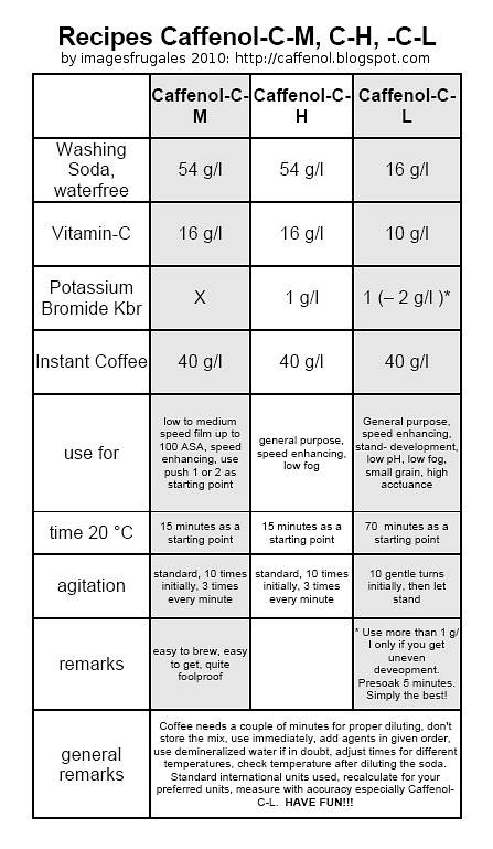 CAFFENOL